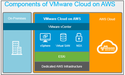 compoents-of-vmware-cloud-on-aws