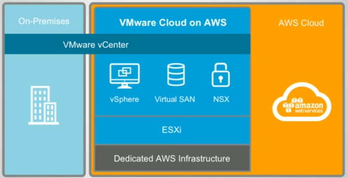 vmware-cloud-on-aws