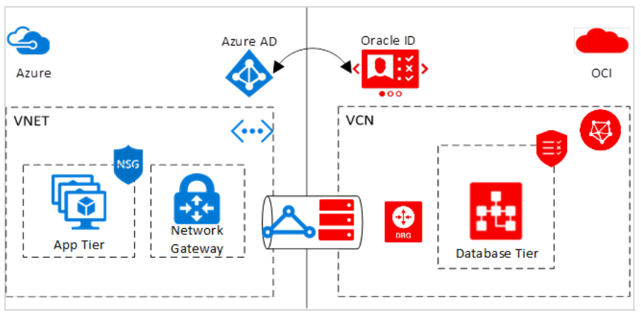 Oracle and azure connect