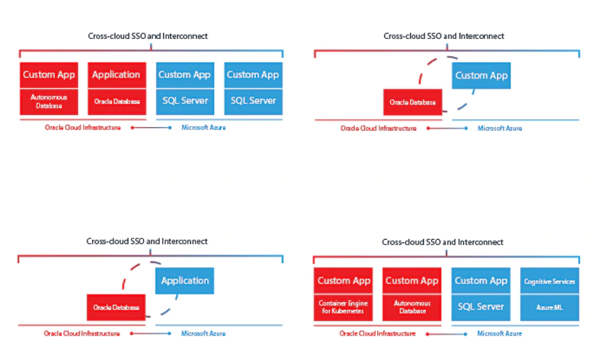 Oracle and azure connect3